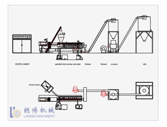 PE/PP AND WOOD COMPOSITE PELLETIZING EXTRUSION LINE